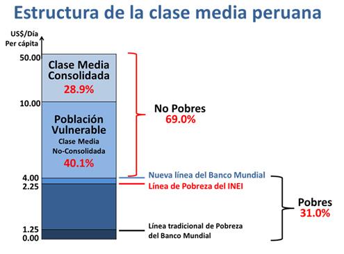clase medio peruana