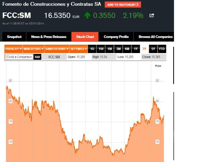 La cotización está en Euros y ayer subió 2%. El gráfico muestra el precio de la acción de FCC durante los últimos 3 años.