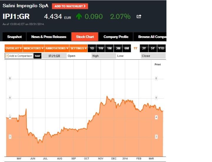 Cotización de las acciones de Impreglio en la bolsa de Berlín. Sus acciones también subieron ayer. (Se muestra la cotización de las acciones en el último año)