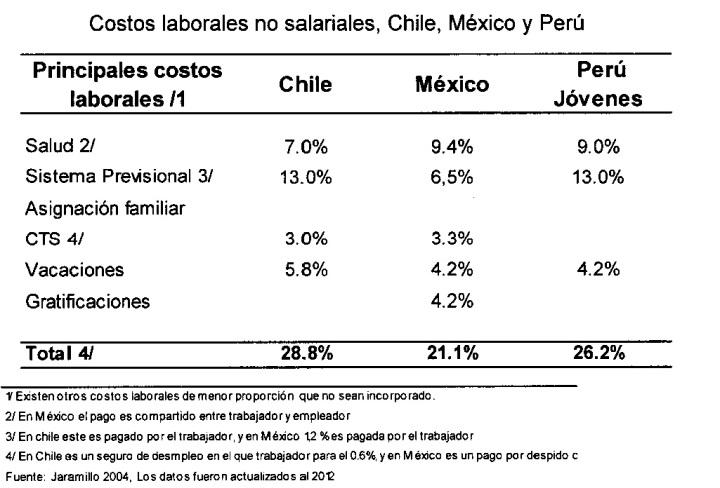 Costos Laborales Comparados Chile México