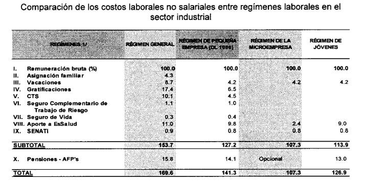 Costos Laborales Comparados
