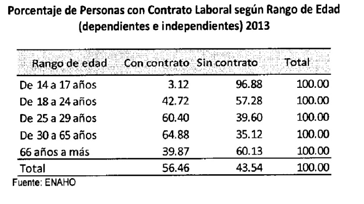 Porcentaje de personascon contrato laboral