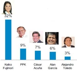 Encuentre usted al representante de la izquierda. Encuesta GfK, difundida por el diario La -República.